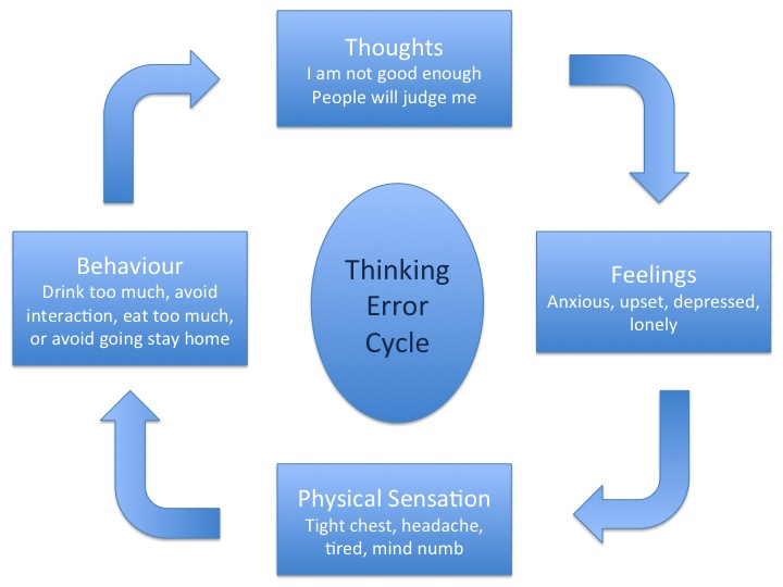 Image result for thinking error cycle